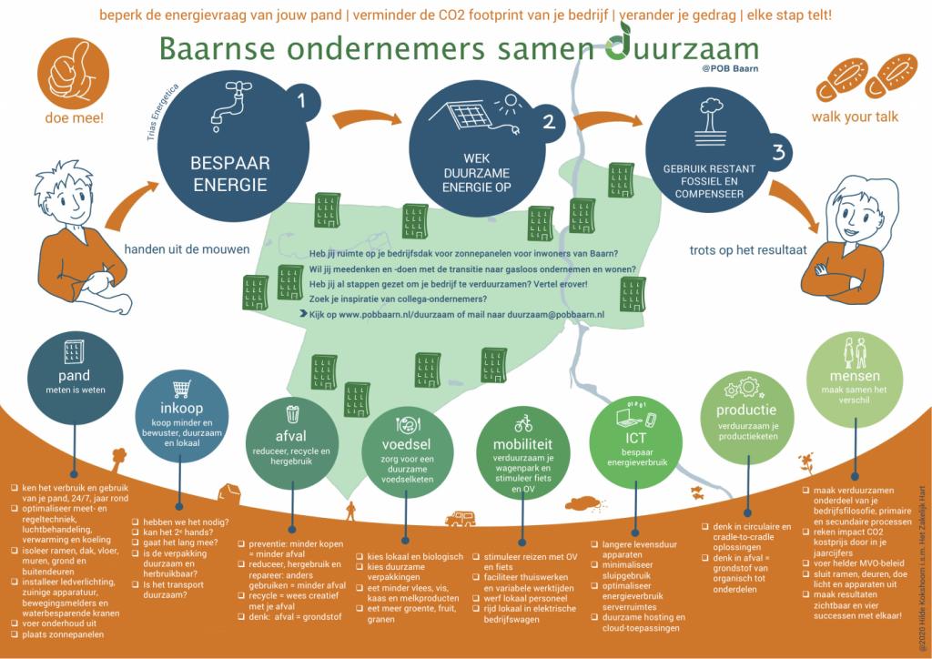 Infographics voor verduurzamen pand en bedrijfsvoering